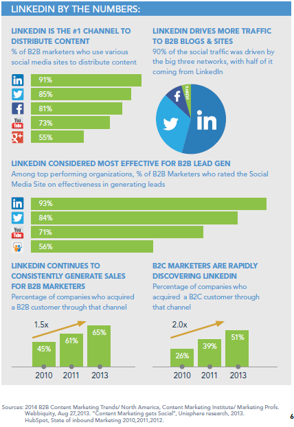 Infographic_LinkedIn-ByTheNumbers