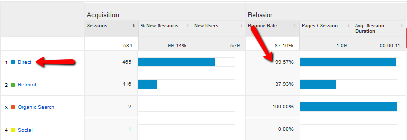 Google Analytics - High amount of Direct Traffic with high Bounce Rate